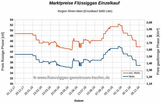 Entwicklung der Flüssiggaspreise der letzten 12 Monate